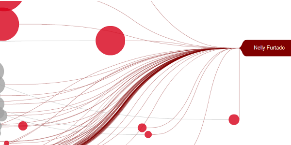 The right side of the Last.fm visualization