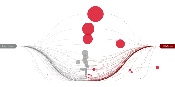 Visualizing Last.fm Tags by Music Artists