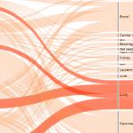 Visualizing Cancer Statistics