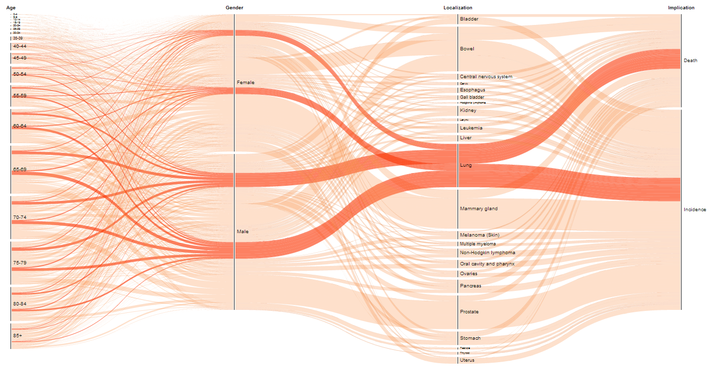 Flow of Cancer Statistics | Visual Telling