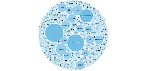 Big Data Bubble Chart