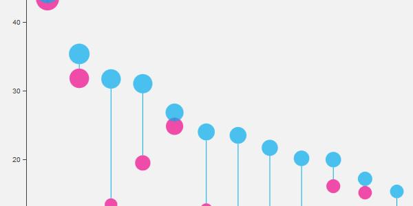 Social Indicator Chart Small