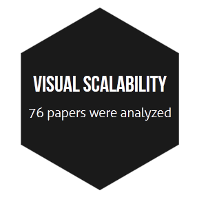 Visual Scalability Hexagon
